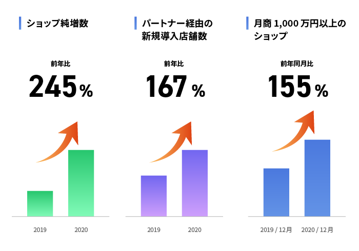 ショップ純増数・パートナー経由の新規導入店舗数・月商1000万円以上のショップ数のグラフ