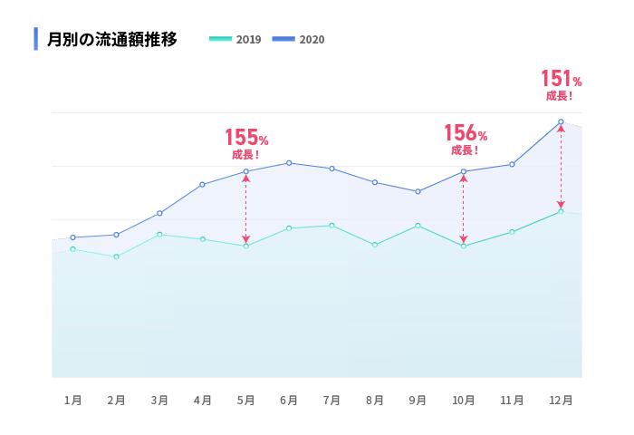 月別の流通額推移のグラフ
