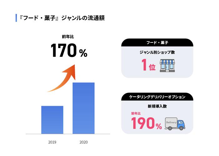 「フード・菓子」ジャンルの流通額のグラフ